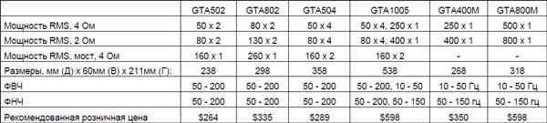 таблица характеристик Boston GTA